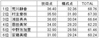05FigureJapanSP_point