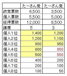 Senkyo2010_02